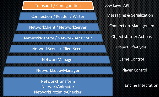 NetworkLayers