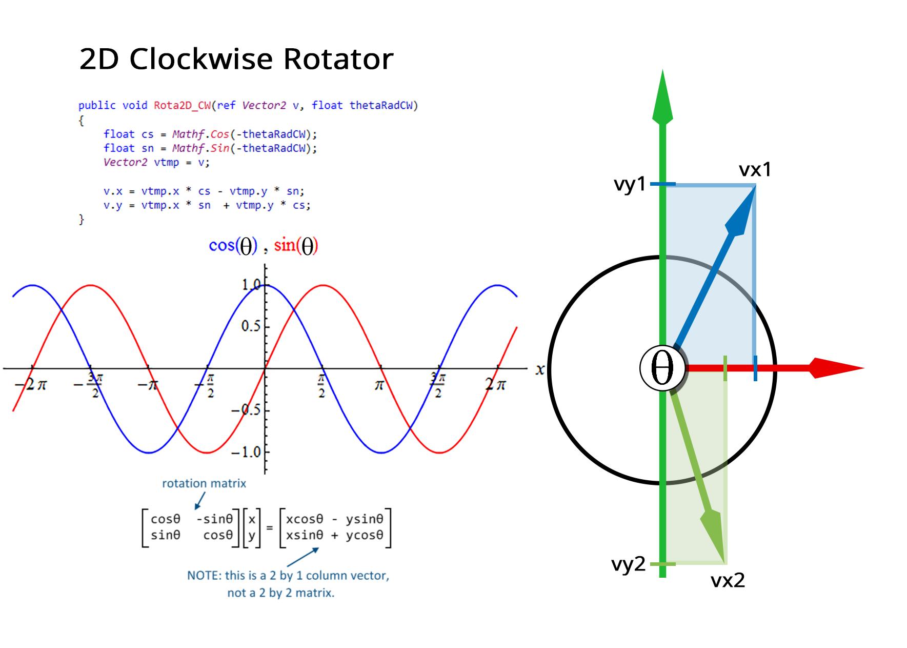 CW+Rotator