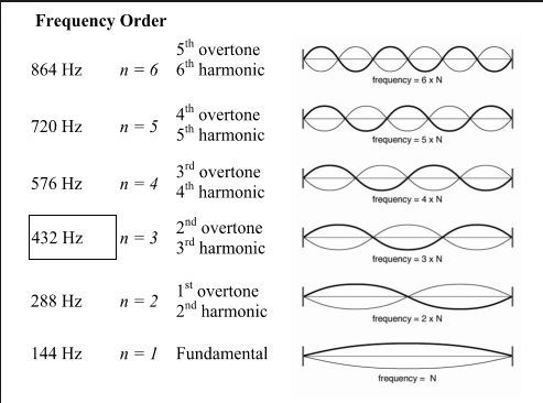 Harmonics_and_Overtones_of_the_sun
