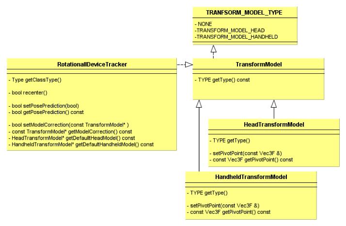 TransformModelClass