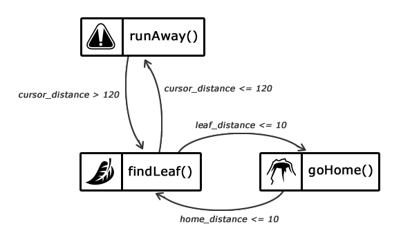 fsm_ant_brain_code