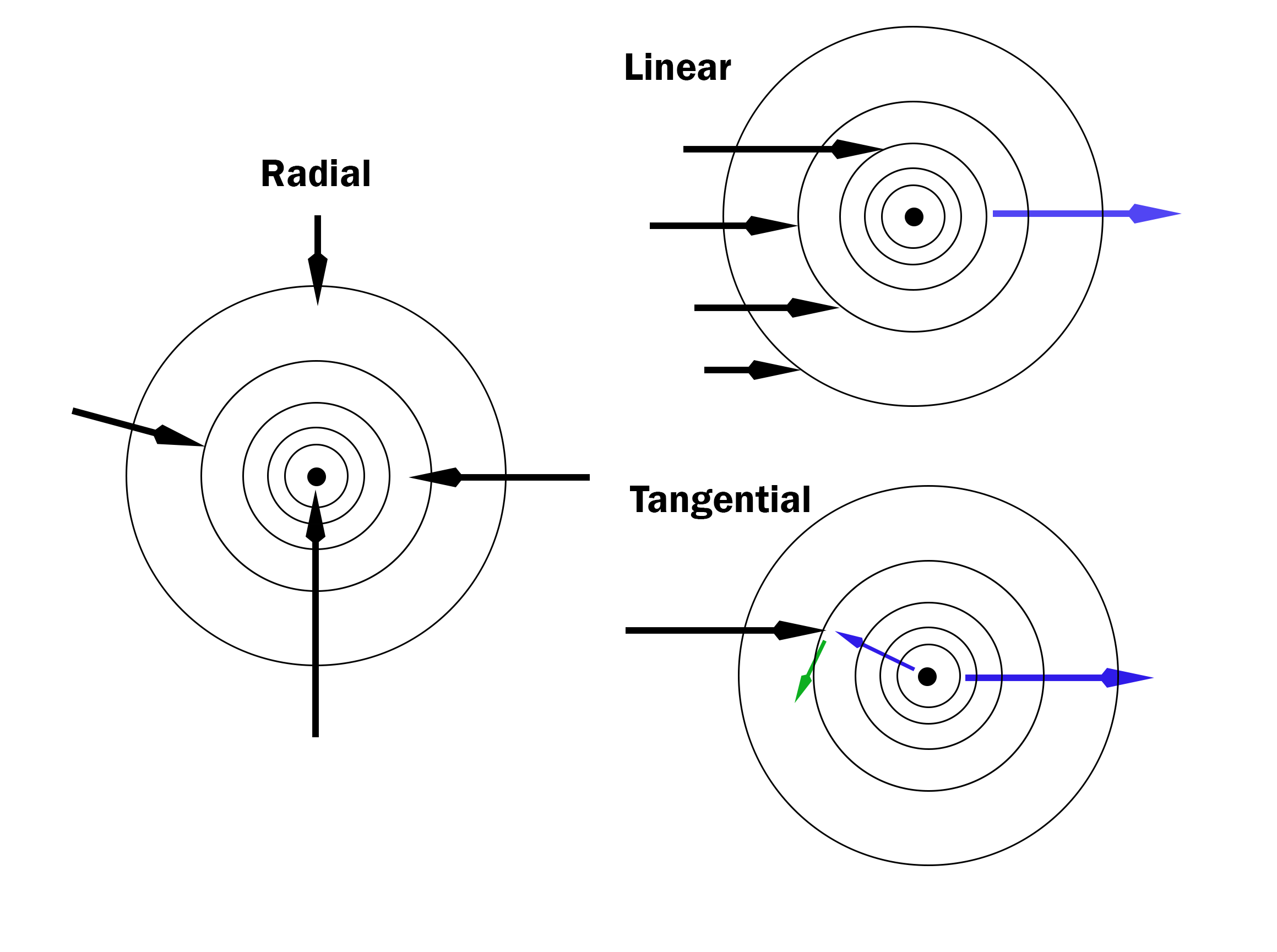 radial_linear_tangential