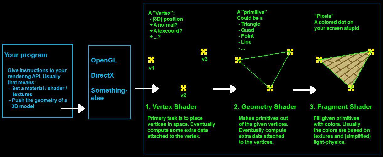devNotes 4-22-2017 Compute/Geometry Shader – Double Color Slider