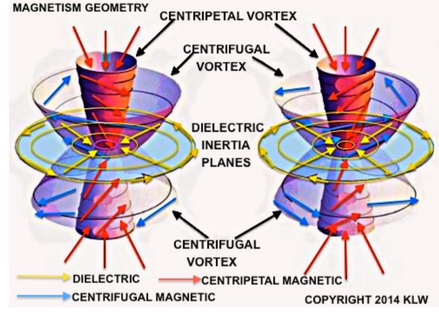 centrip_centrif_2