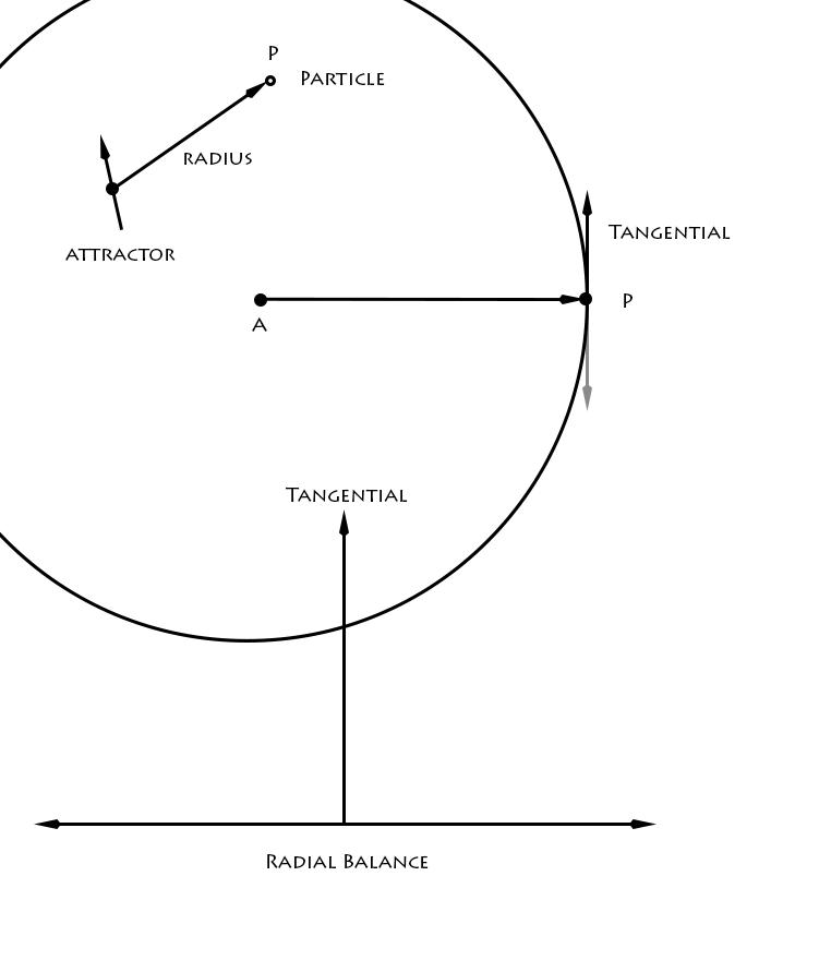 radial_balance